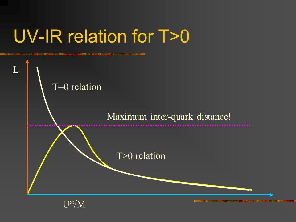 UV-IR relation for T>0 T>0 relation L U*/M T=0 relation Maximum inter-quark distance!