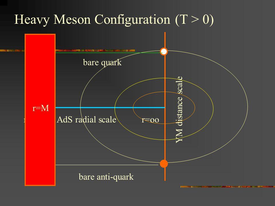 Heavy Meson Configuration (T > 0) r=0 AdS radial scale r=oo YM distance scale bare quark bare anti-quark r=M