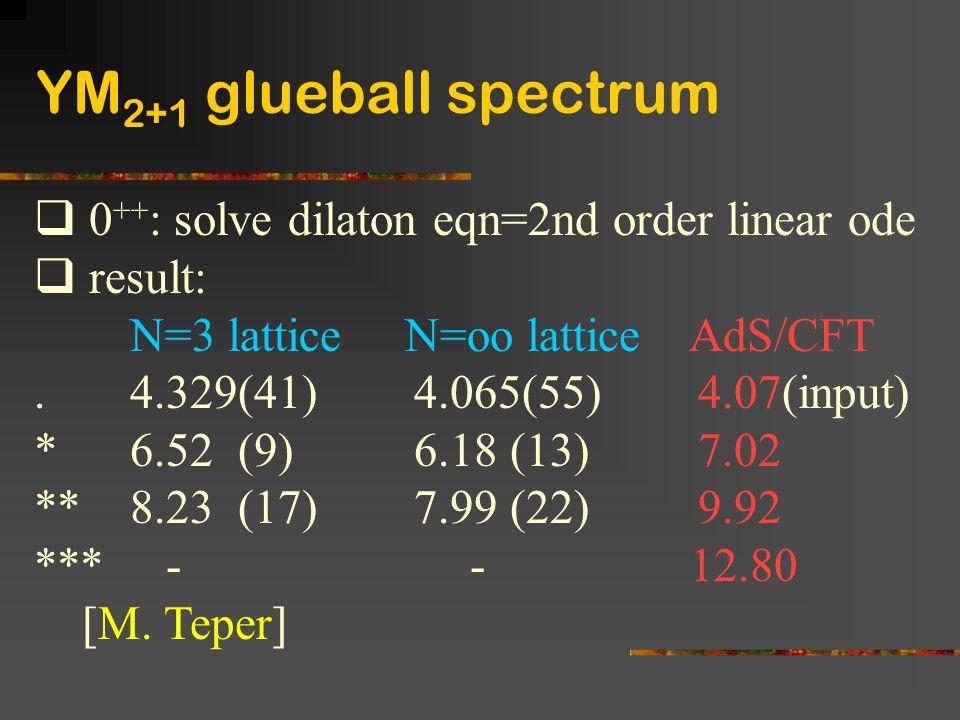  0 ++ : solve dilaton eqn=2nd order linear ode  result: N=3 lattice N=oo lattice AdS/CFT. 4.329(41) 4.065(55) 4.07(input) * 6.52 (9) 6.18 (13) 7.02
