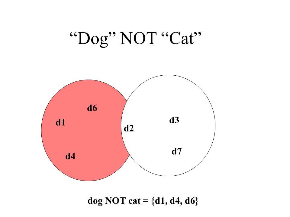 Dog NOT Cat d6 d1 d4 d2 d3 d7 dog NOT cat = {d1, d4, d6}