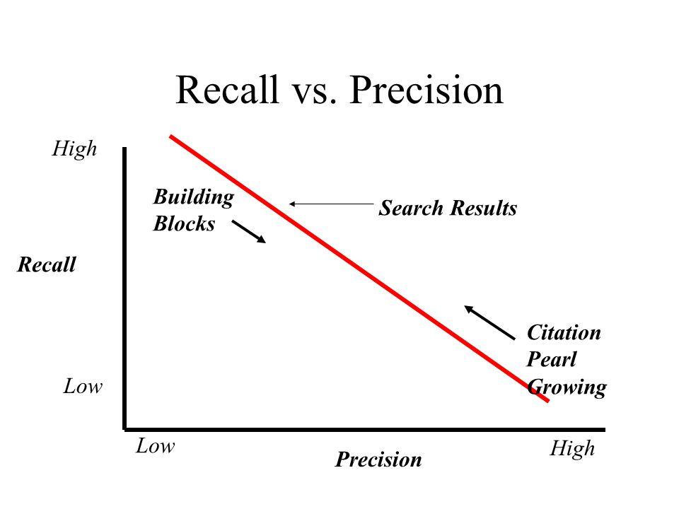 Recall vs.