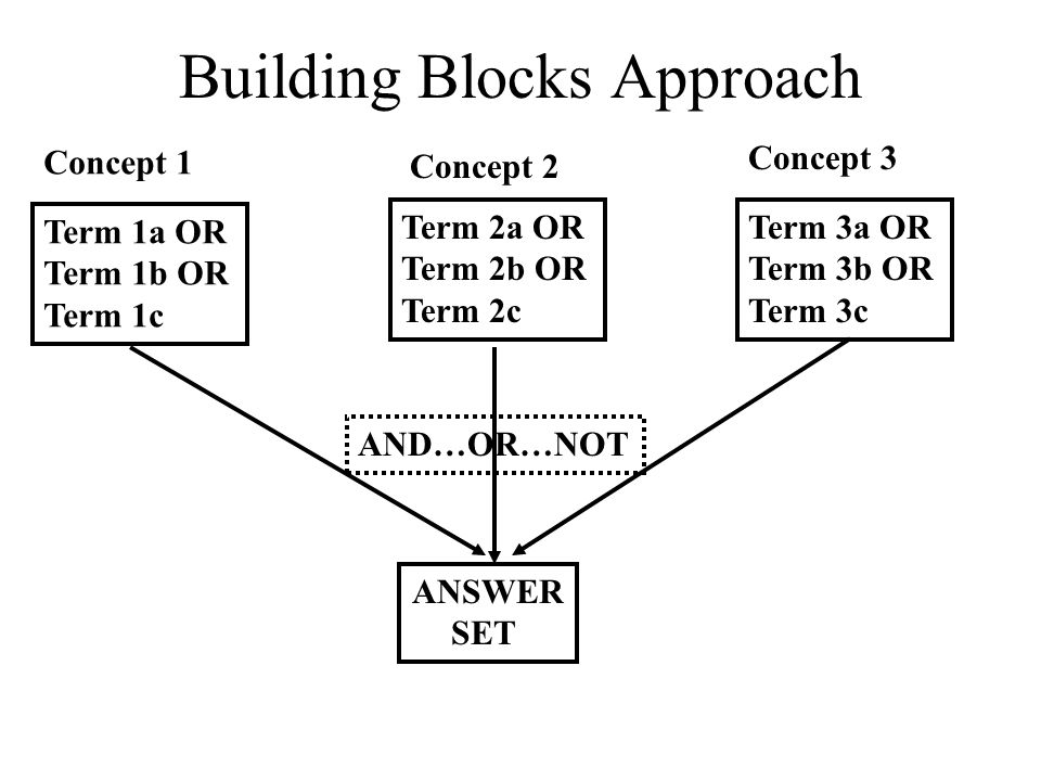 Building Blocks Approach Concept 1 Concept 2 Concept 3 Term 1a OR Term 1b OR Term 1c Term 2a OR Term 2b OR Term 2c Term 3a OR Term 3b OR Term 3c ANSWER SET AND…OR…NOT