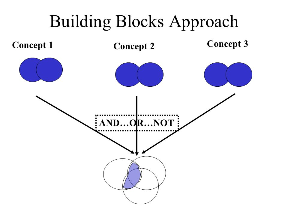 Building Blocks Approach Concept 1 Concept 2 Concept 3 AND…OR…NOT
