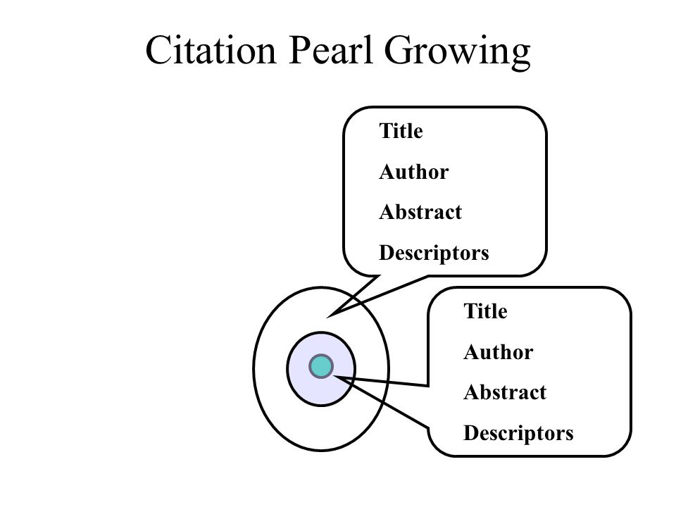 Citation Pearl Growing Title Author Abstract Descriptors Title Author Abstract Descriptors