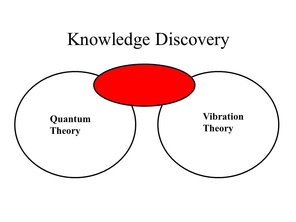 Knowledge Discovery Vibration Theory Quantum Theory