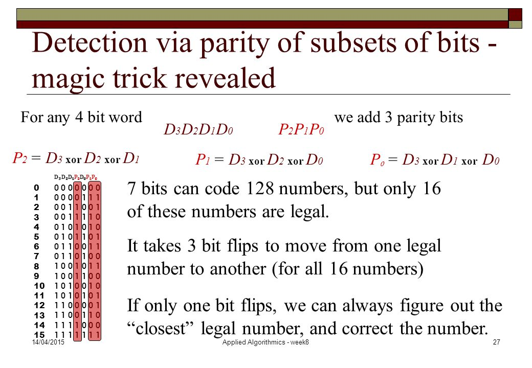 14/04/2015Applied Algorithmics - week827 It takes 3 bit flips to move from one legal number to another (for all 16 numbers) If only one bit flips, we