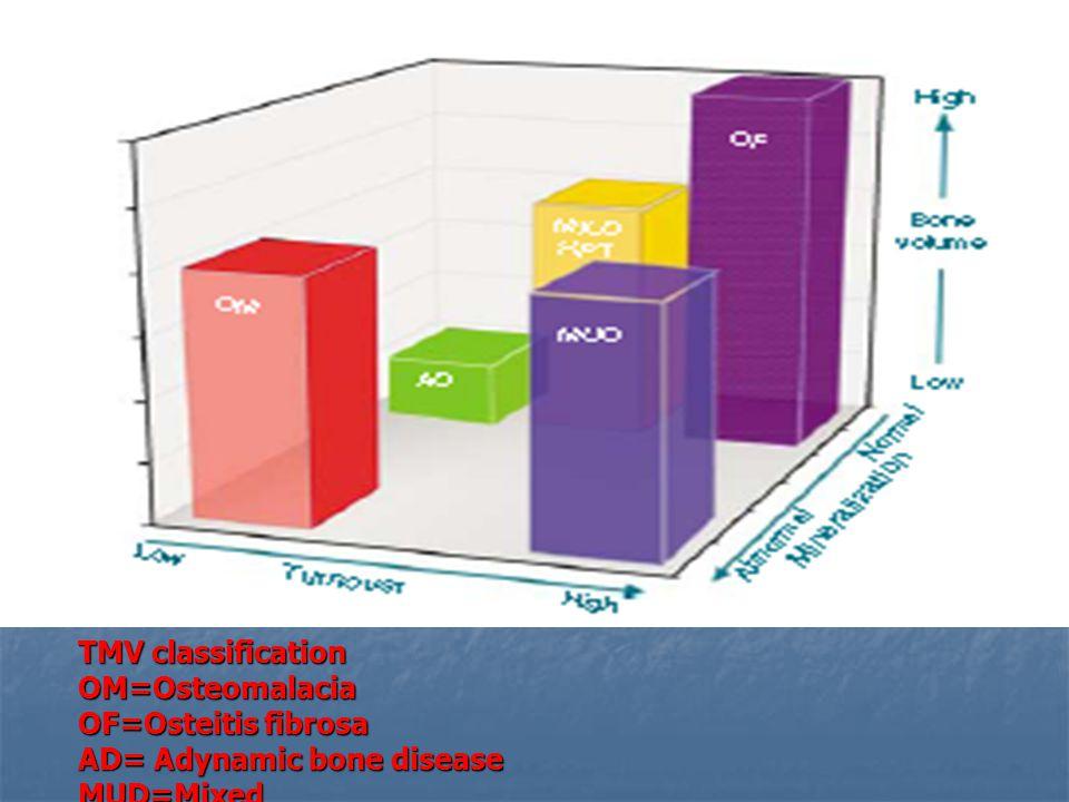 TMV classification OM=Osteomalacia OF=Osteitis fibrosa AD= Adynamic bone disease MUD=Mixed