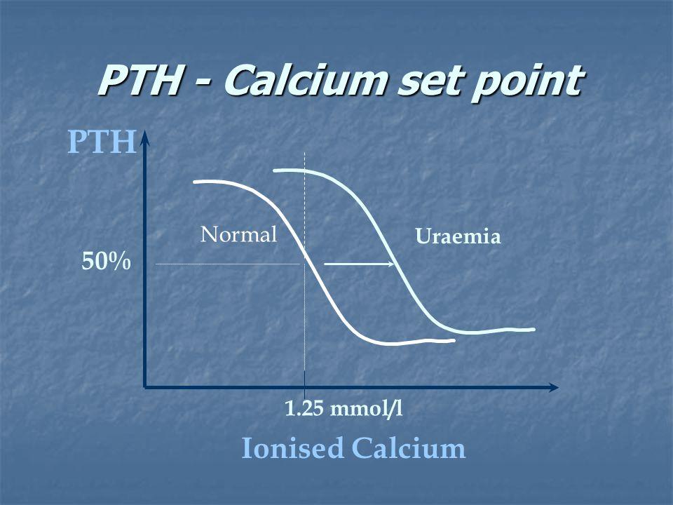 PTH - Calcium set point PTH Ionised Calcium 1.25 mmol/l Normal Uraemia 50%