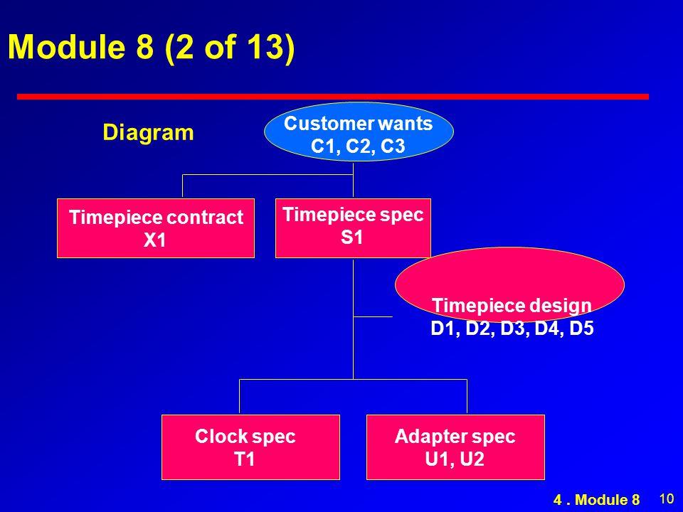 10 Module 8 (2 of 13) Customer wants C1, C2, C3 Timepiece spec S1 Timepiece contract X1 Timepiece design D1, D2, D3, D4, D5 Clock spec T1 Adapter spec U1, U2 Diagram 4.