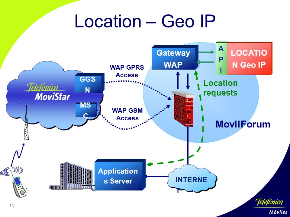 17 APIAPI LOCATIO N Geo IP Location requests INTERNE T Application s Server MS C GGS N WAP GPRS Access WAP GSM Access MovilForum Gateway WAP Location – Geo IP