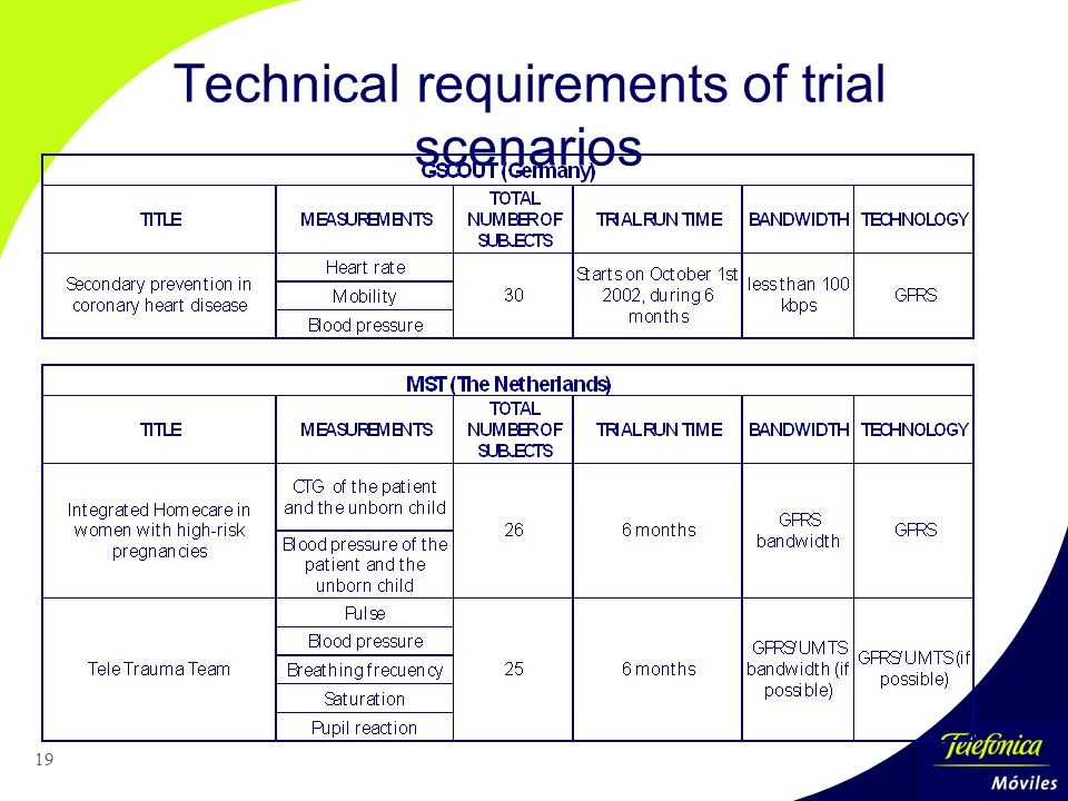 19 Technical requirements of trial scenarios
