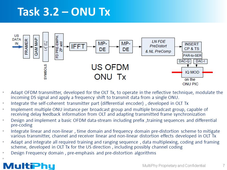 MultiPhy Proprietary and Confidential Task 3.2 – ONU Tx Adapt OFDM transmitter, developed for the OLT Tx, to operate in the reflective technique, modu