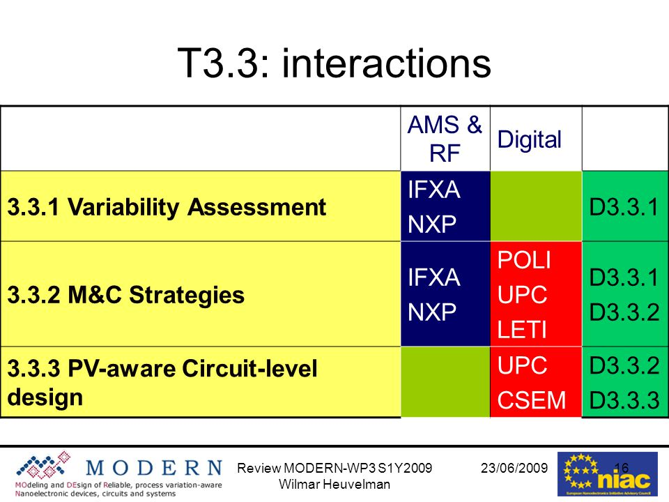23/06/2009Review MODERN-WP3 S1Y2009 Wilmar Heuvelman 16 T3.3: interactions AMS & RF Digital 3.3.1 Variability Assessment IFXA NXP D3.3.1 3.3.2 M&C Strategies IFXA NXP POLI UPC LETI D3.3.1 D3.3.2 3.3.3 PV-aware Circuit-level design UPC CSEM D3.3.2 D3.3.3
