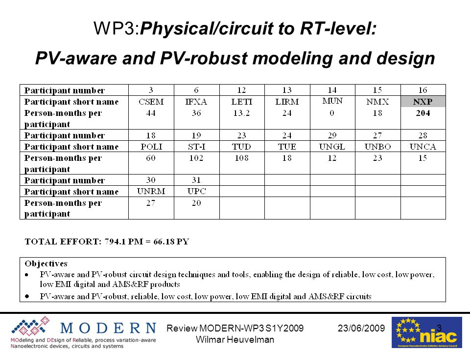 23/06/2009Review MODERN-WP3 S1Y2009 Wilmar Heuvelman 3 WP3:Physical/circuit to RT-level: PV-aware and PV-robust modeling and design