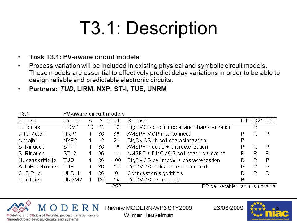 23/06/2009Review MODERN-WP3 S1Y2009 Wilmar Heuvelman 6 T3.1: Status Definition of subtasks: –SbT:3.1.1: create standard cell models with support for variability –SbT:3.1.8: Optimization algorithms –SbT:3.1.9: DigCMOS high-level cell models Fast start with quick hire of personnel(3.1.1.) Good cooperation with NXP/TUE/TUD(3.1.1) Setup and training of the working group; review of recently published approaches(3.1.8) setup and training of the working group; review of existing approaches; first positive trials with basic cells(3.1.9) MOR work has started on R and RC networks