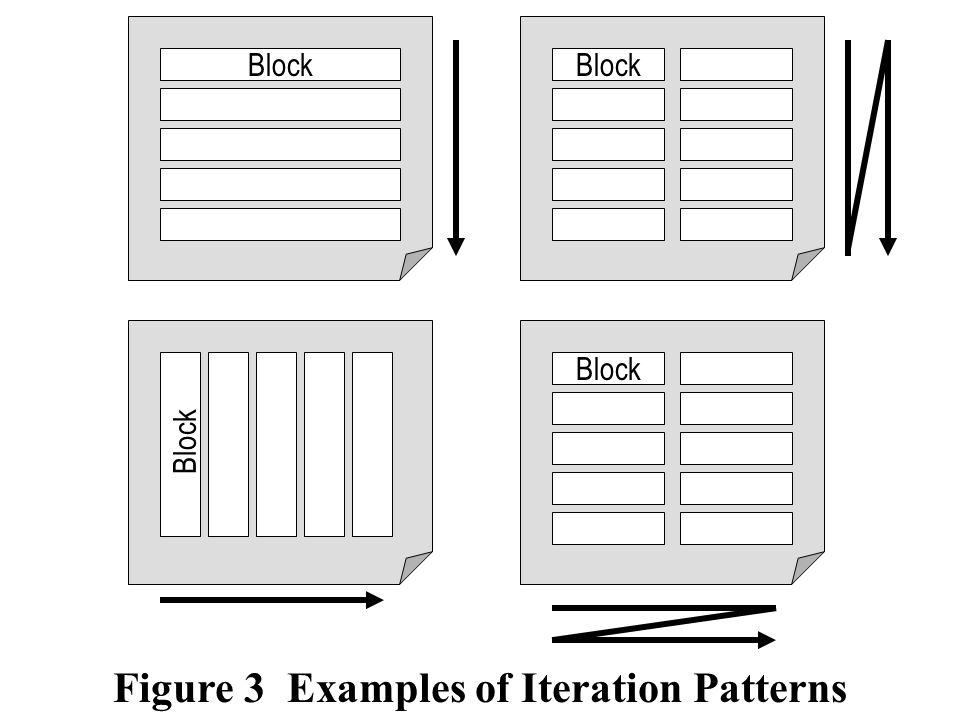 Figure 3 Examples of Iteration Patterns Block