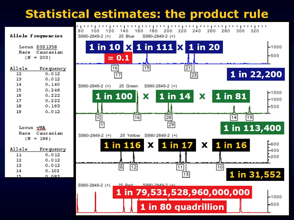 Statistical estimates: the product rule = 0.1 1 in 79,531,528,960,000,000 1 in 80 quadrillion 1 in 101 in 1111 in 20 1 in 22,200 xx 1 in 1001 in 141 in 81 1 in 113,400 xx 1 in 1161 in 171 in 16 1 in 31,552 xx
