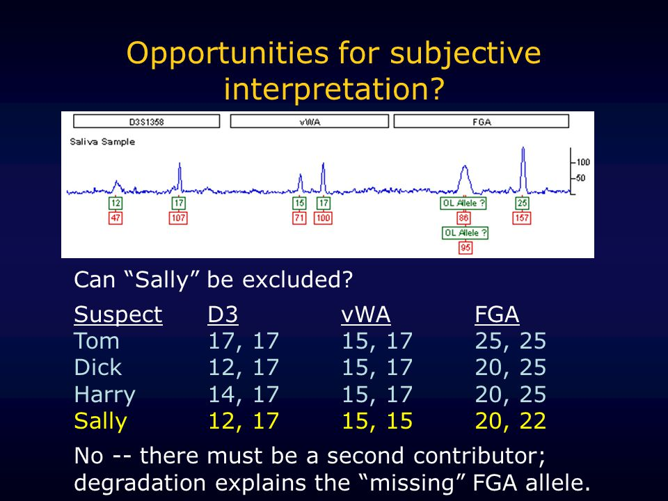 Opportunities for subjective interpretation. Can Sally be excluded.