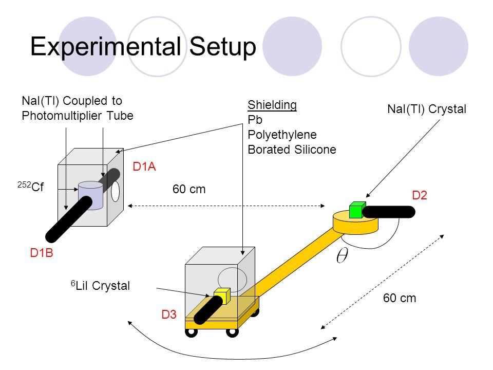 Experimental Setup 252 Cf Shielding Pb Polyethylene Borated Silicone 60 cm NaI(Tl) Coupled to Photomultiplier Tube 60 cm NaI(Tl) Crystal 6 LiI Crystal