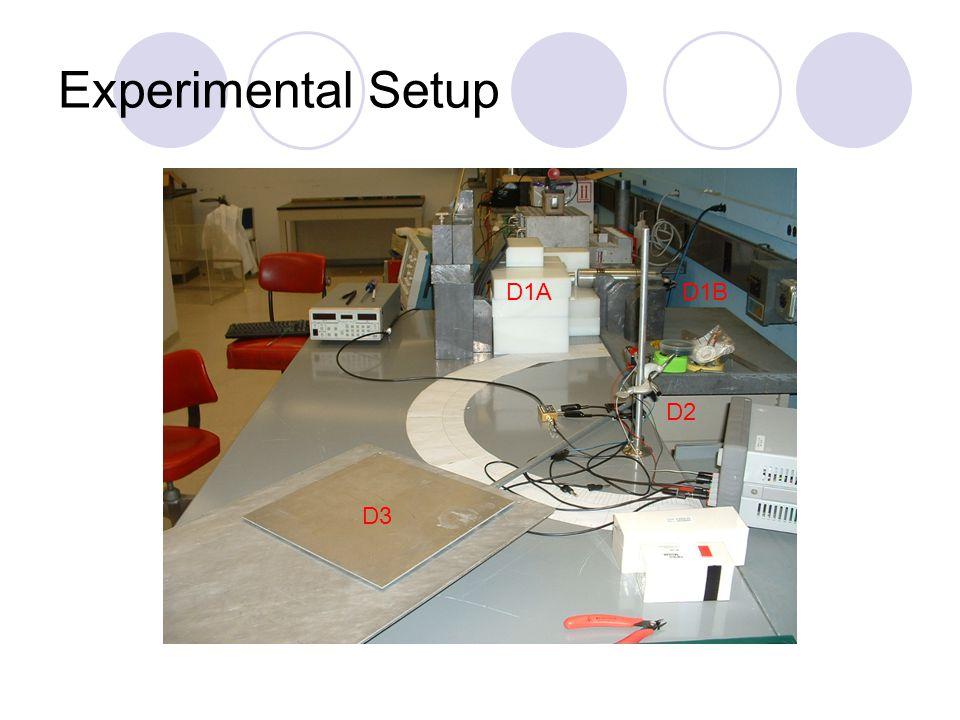 Experimental Setup D3 D2 D1BD1A