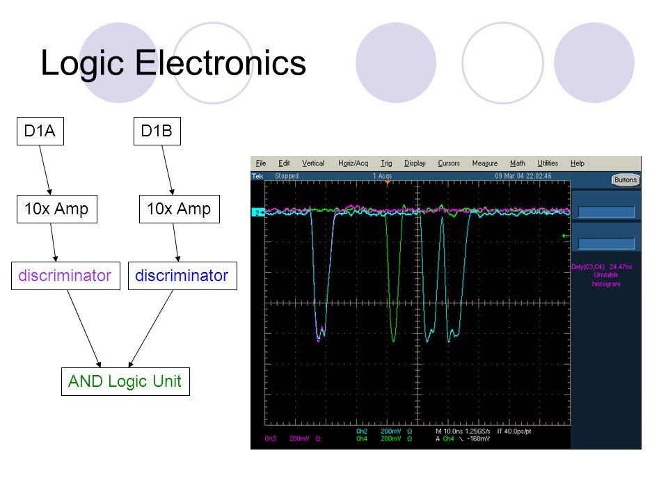 Logic Electronics D1AD1B discriminator AND Logic Unit 10x Amp