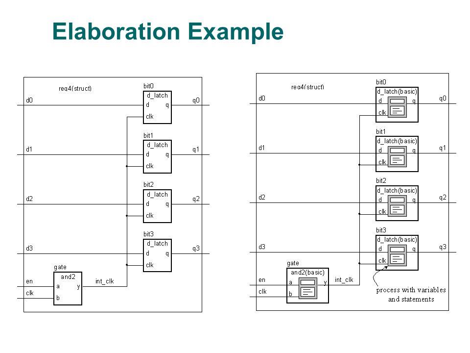 Elaboration Example