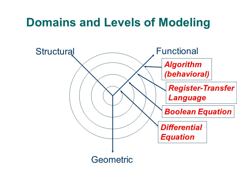 Domains and Levels of Modeling high level of abstraction Functional Structural Geometric low level of abstraction Processor- Memory Switch Register-Transfer Gate Transistor