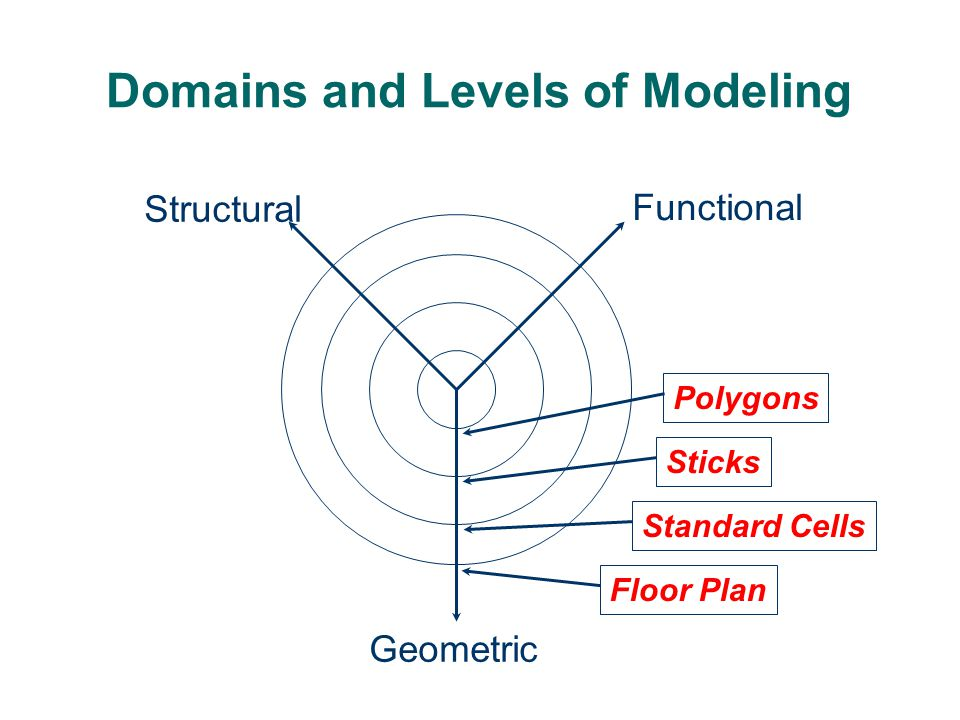 Domains and Levels of Modeling Functional Structural Geometric Polygons Sticks Standard Cells Floor Plan