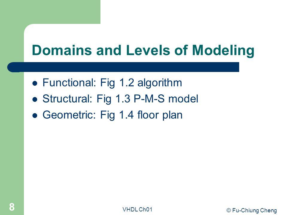Structure Example architecture struct of reg4 is signal int_clk : bit; begin bit0 : entity work.d_latch(basic) port map ( d0, int_clk, q0 ); bit1 : entity work.d_latch(basic) port map ( d1, int_clk, q1 ); bit2 : entity work.d_latch(basic) port map ( d2, int_clk, q2 ); bit3 : entity work.d_latch(basic) port map ( d3, int_clk, q3 ); gate : entity work.and2(basic) port map ( en, clk, int_clk ); end architecture struct;
