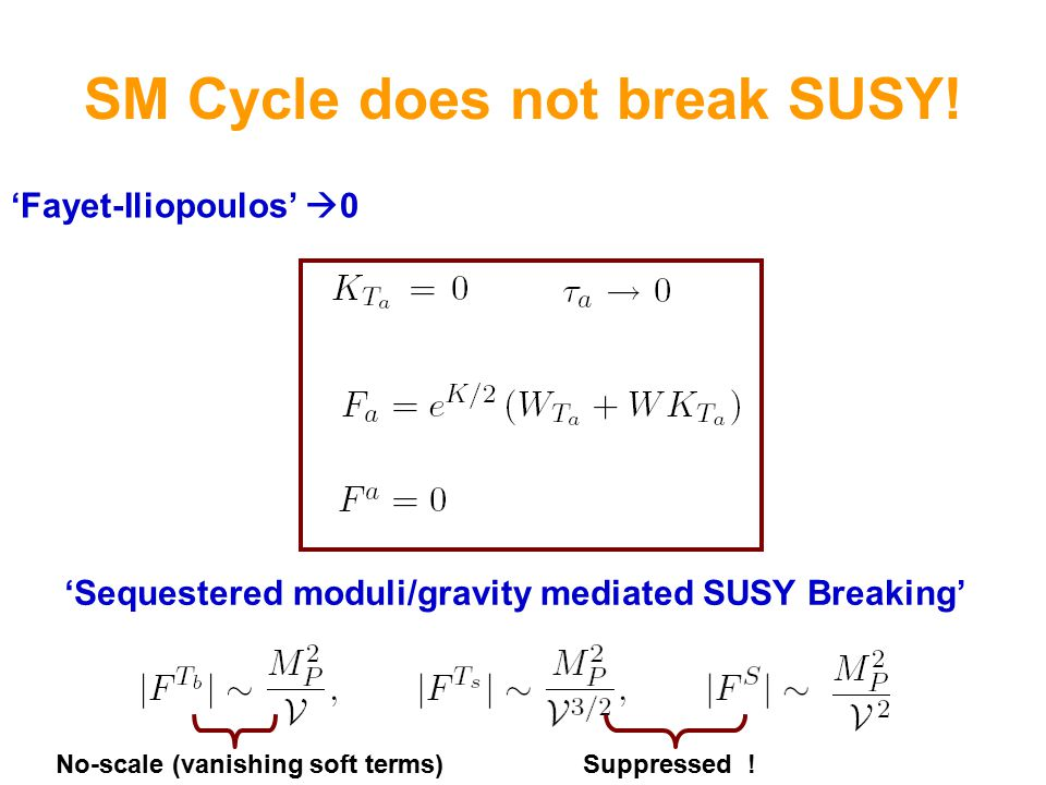 SM Cycle does not break SUSY.