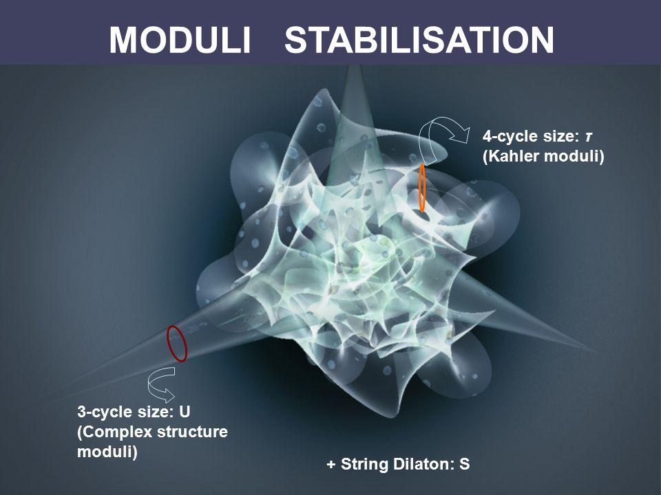 MODULI STABILISATION 4-cycle size: τ (Kahler moduli) 3-cycle size: U (Complex structure moduli) + String Dilaton: S