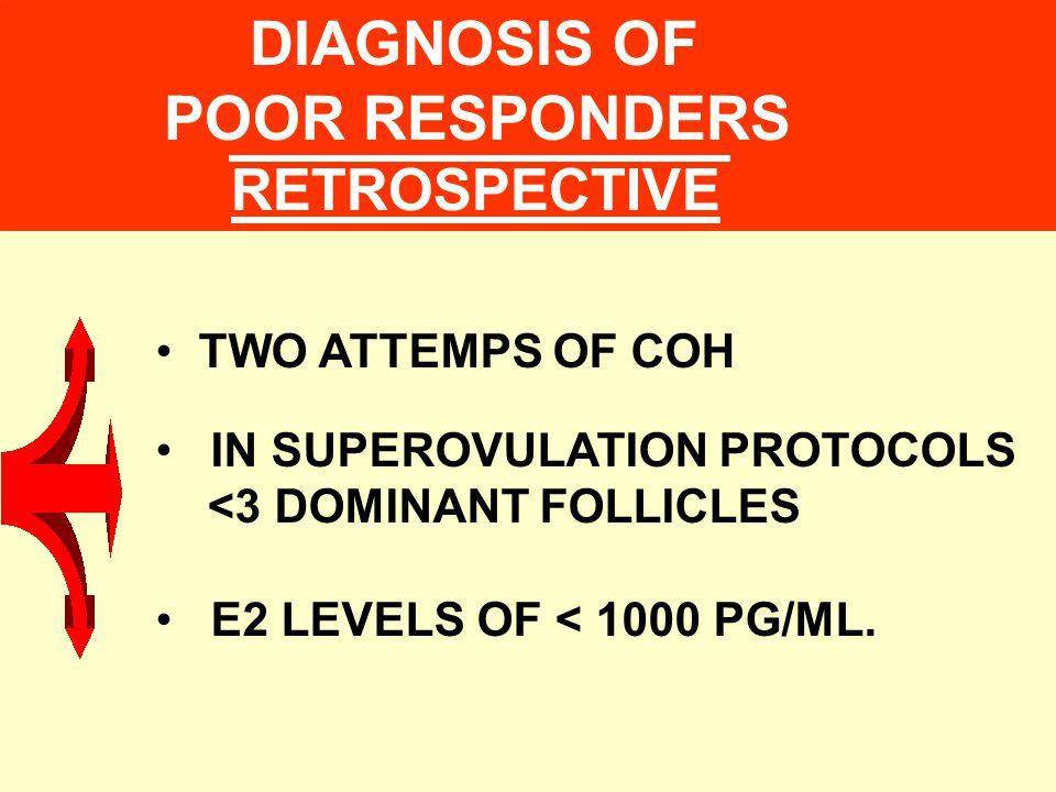 HIGH LH >10 MIU/ML: INDICATES POOR RESPONSE - PCOD - IR