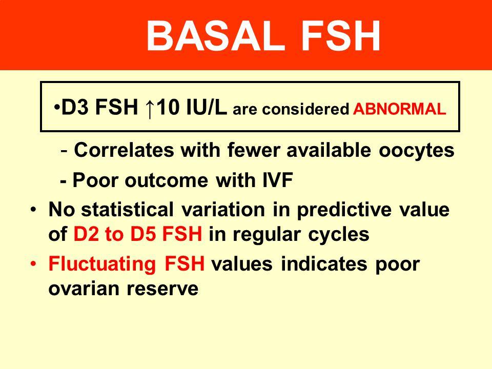 BASAL FSH LARGEST RETROSPECTIVE STUDY OF 758 IVF CYCLES FSH < 15 miu/ml- PR 17%, FSH 15-24.9: PR 9.3% FSH> 25 : PR 3.6% Scott RT, Fertil Steril 1995