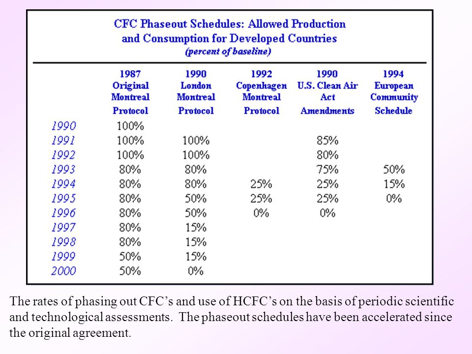 The rates of phasing out CFC's and use of HCFC's on the basis of periodic scientific and technological assessments.