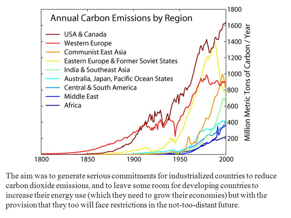 The aim was to generate serious commitments for industrialized countries to reduce carbon dioxide emissions, and to leave some room for developing countries to increase their energy use (which they need to grow their economies) but with the provision that they too will face restrictions in the not-too-distant future.