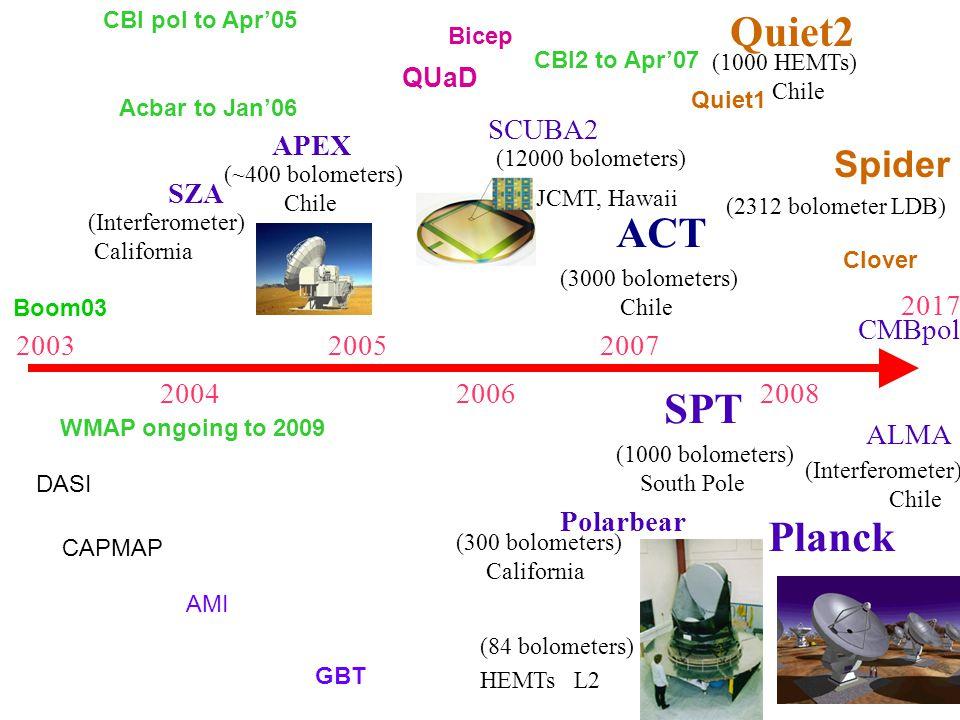 2003 2004 2005 2006 2007 2008 Polarbear (300 bolometers) California SZA (Interferometer) California APEX (~400 bolometers) Chile SPT (1000 bolometers) South Pole ACT (3000 bolometers) Chile Planck (84 bolometers) HEMTs L2 CMBpol ALMA (Interferometer) Chile (12000 bolometers) SCUBA2 Quiet1 Quiet2 Bicep QUaD CBI pol to Apr'05 Acbar to Jan'06 WMAP ongoing to 2009 2017 (1000 HEMTs) Chile Spider Clover Boom03 DASI CAPMAP AMI GBT (2312 bolometer LDB) JCMT, Hawaii CBI2 to Apr'07