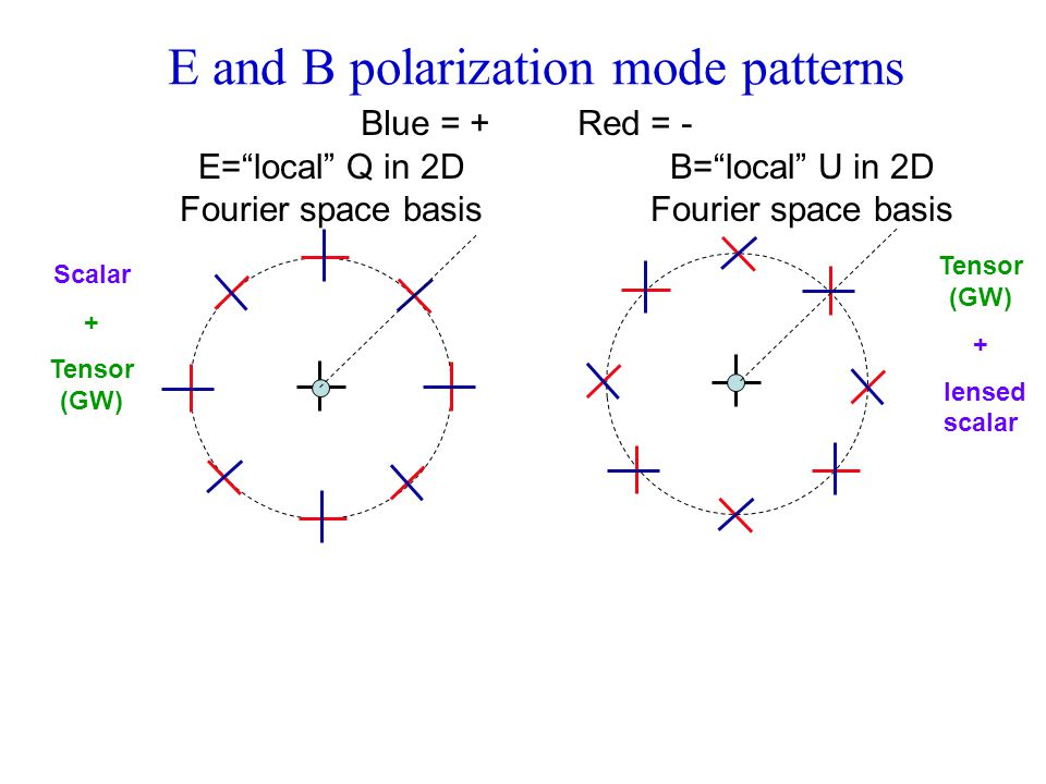 E and B polarization mode patterns Blue = + Red = - E= local Q in 2D Fourier space basis B= local U in 2D Fourier space basis Tensor (GW) + lensed scalar Scalar + Tensor (GW)