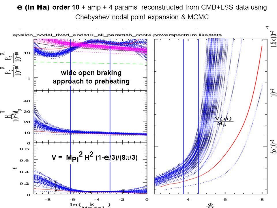 e (ln Ha) order 10 + amp + 4 params reconstructed from CMB+LSS data using Chebyshev nodal point expansion & MCMC V = M Pl 2 H 2 (1- e /3)/(8  /3) wide open braking approach to preheating