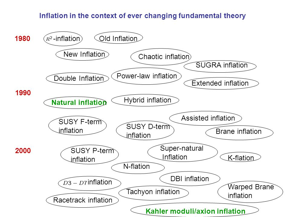 Inflation in the context of ever changing fundamental theory 1980 2000 1990 -inflationOld Inflation New Inflation Chaotic inflation Double Inflation E