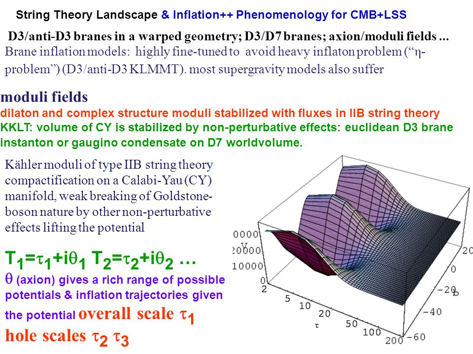 String Theory Landscape & Inflation++ Phenomenology for CMB+LSS D3/anti-D3 branes in a warped geometry; D3/D7 branes; axion/moduli fields... moduli fi