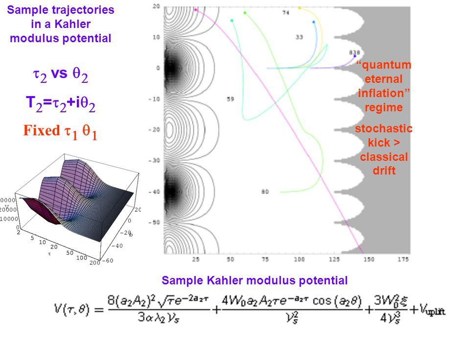 quantum eternal inflation regime stochastic kick > classical drift Sample Kahler modulus potential Sample trajectories in a Kahler modulus potential   vs   T  =   +i   Fixed     Sample trajectories in a Kahler modulus potential   vs   T  =   +i   Fixed    