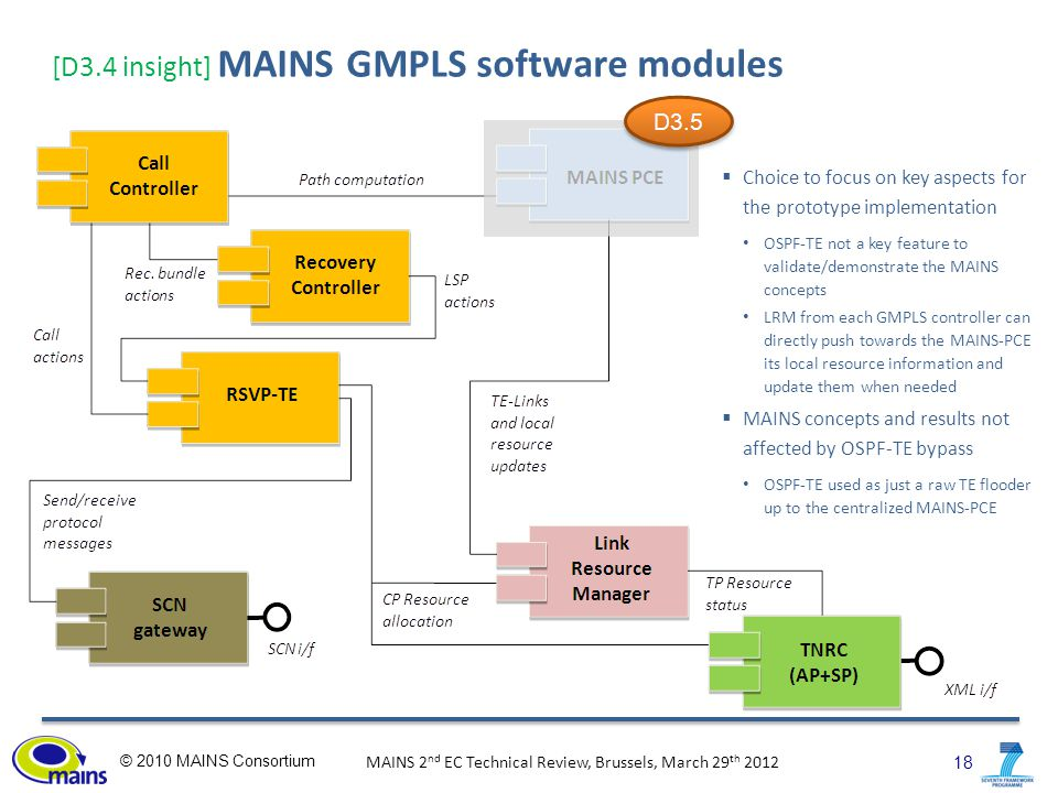 18 © 2010 MAINS Consortium MAINS 2 nd EC Technical Review, Brussels, March 29 th 2012 [D3.4 insight] MAINS GMPLS software modules  Choice to focus on key aspects for the prototype implementation OSPF-TE not a key feature to validate/demonstrate the MAINS concepts LRM from each GMPLS controller can directly push towards the MAINS-PCE its local resource information and update them when needed  MAINS concepts and results not affected by OSPF-TE bypass OSPF-TE used as just a raw TE flooder up to the centralized MAINS-PCE