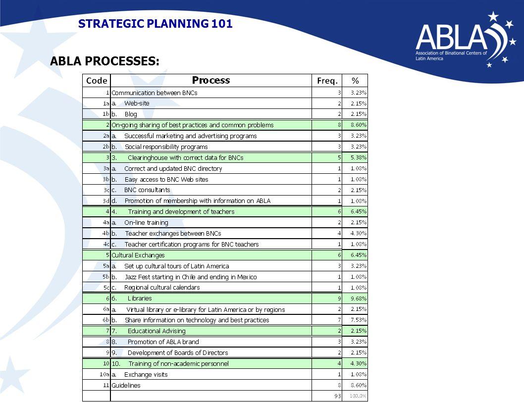 STRATEGIC PLANNING 101 ABLA PROCESSES: