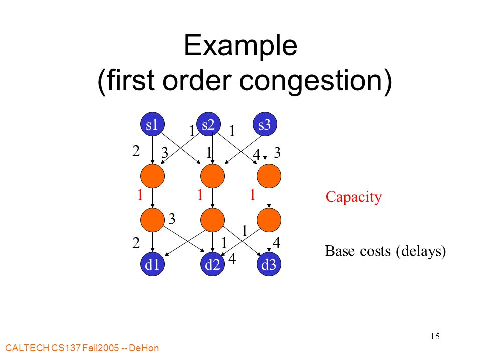 CALTECH CS137 Fall DeHon 15 Example (first order congestion) Base costs (delays) s1s3s2 d2d1d Capacity