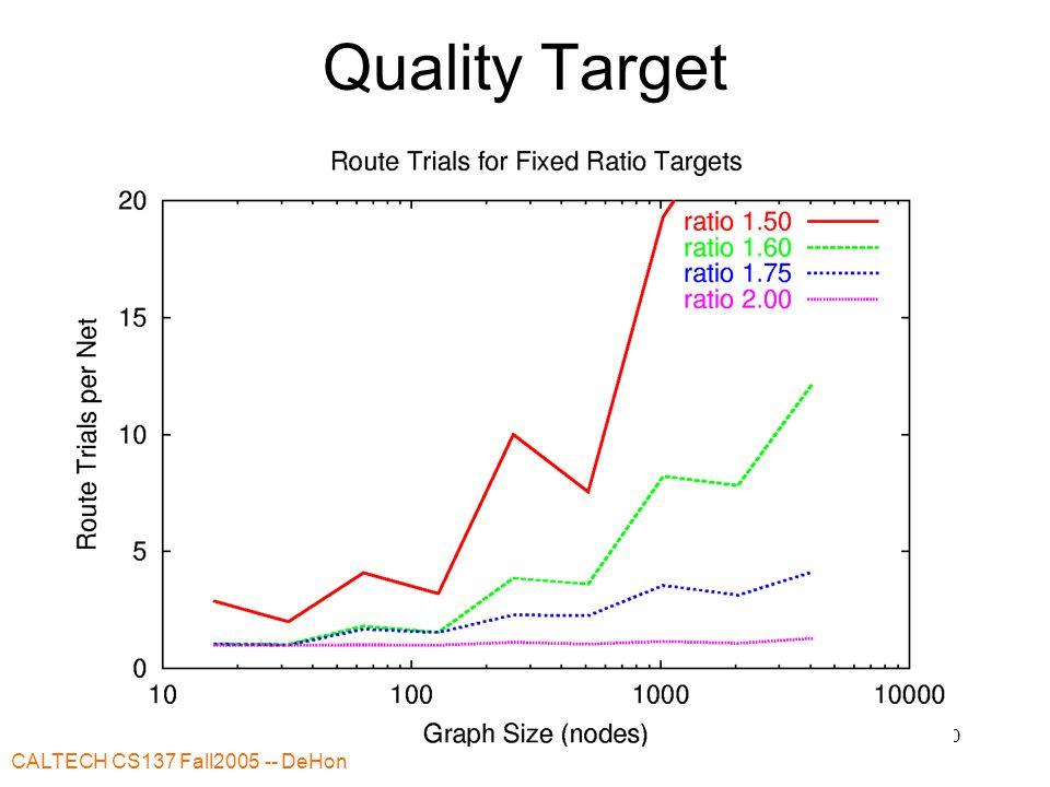 CALTECH CS137 Fall2005 -- DeHon 30 Quality Target