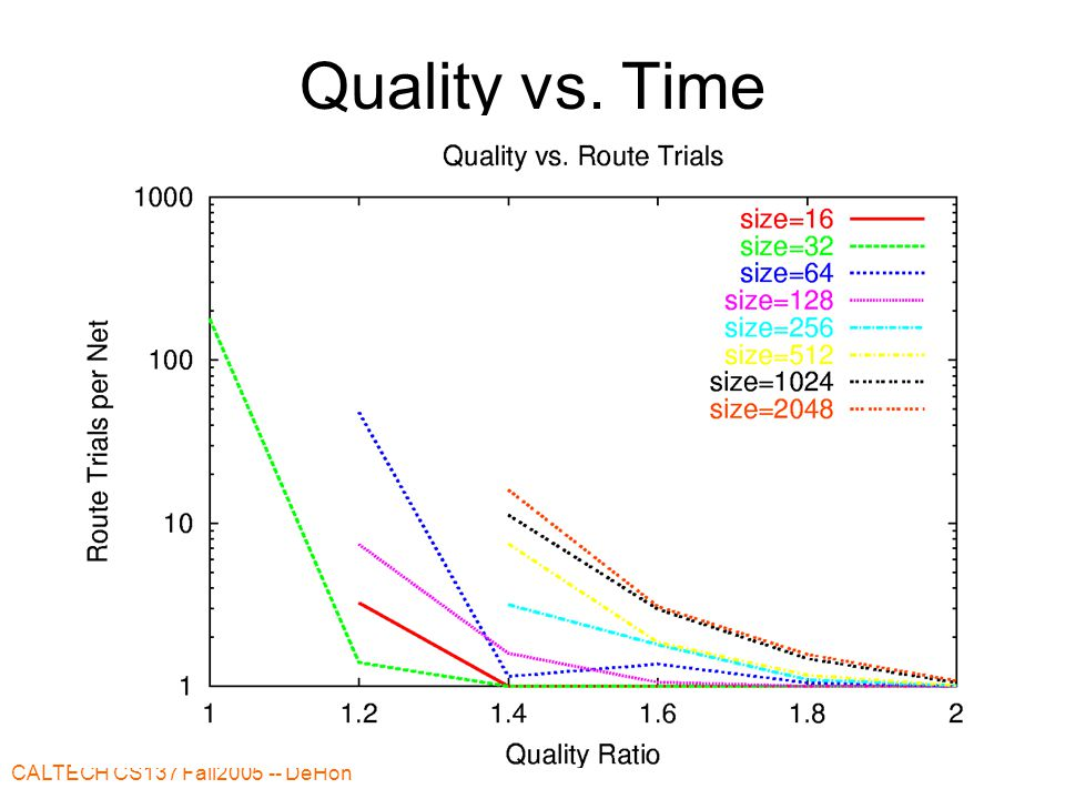 CALTECH CS137 Fall DeHon 31 Quality vs. Time