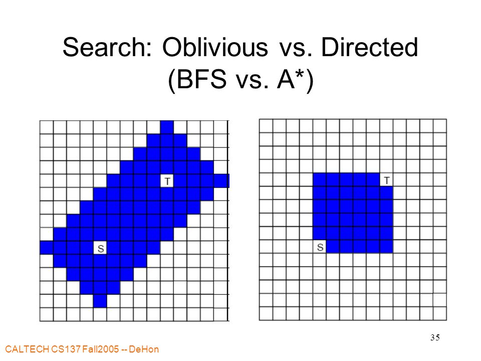 CALTECH CS137 Fall DeHon 35 Search: Oblivious vs. Directed (BFS vs. A*)