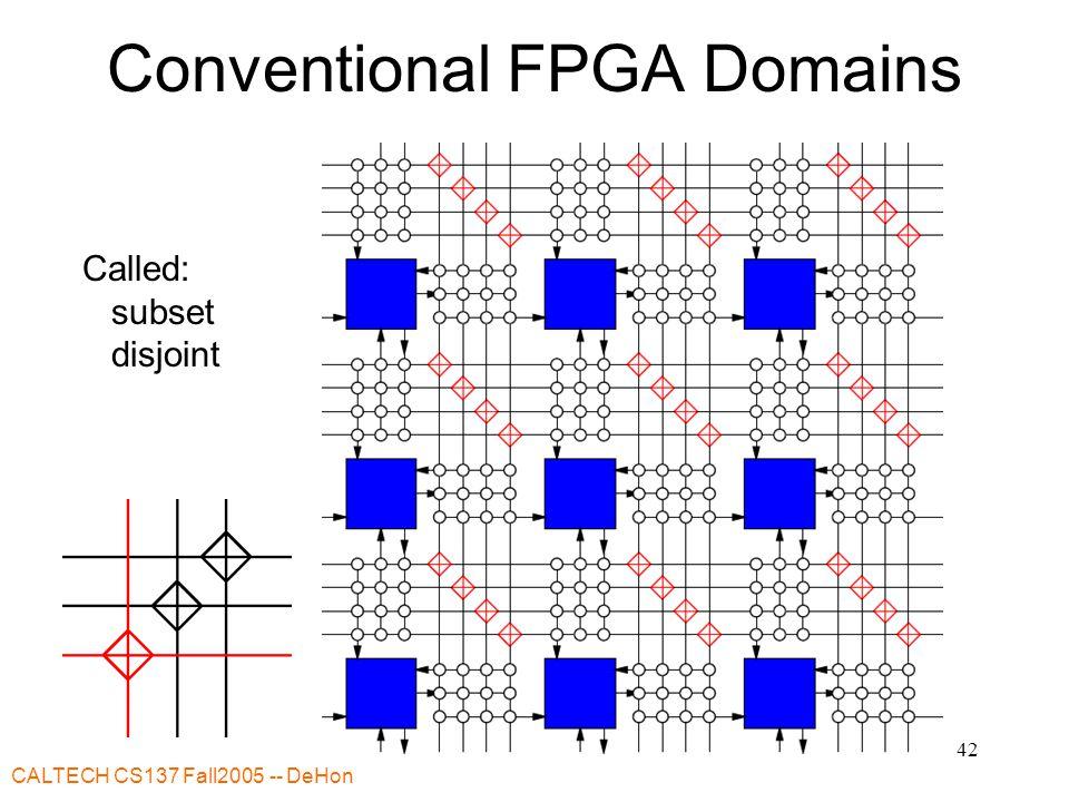 CALTECH CS137 Fall DeHon 42 Conventional FPGA Domains Called: subset disjoint