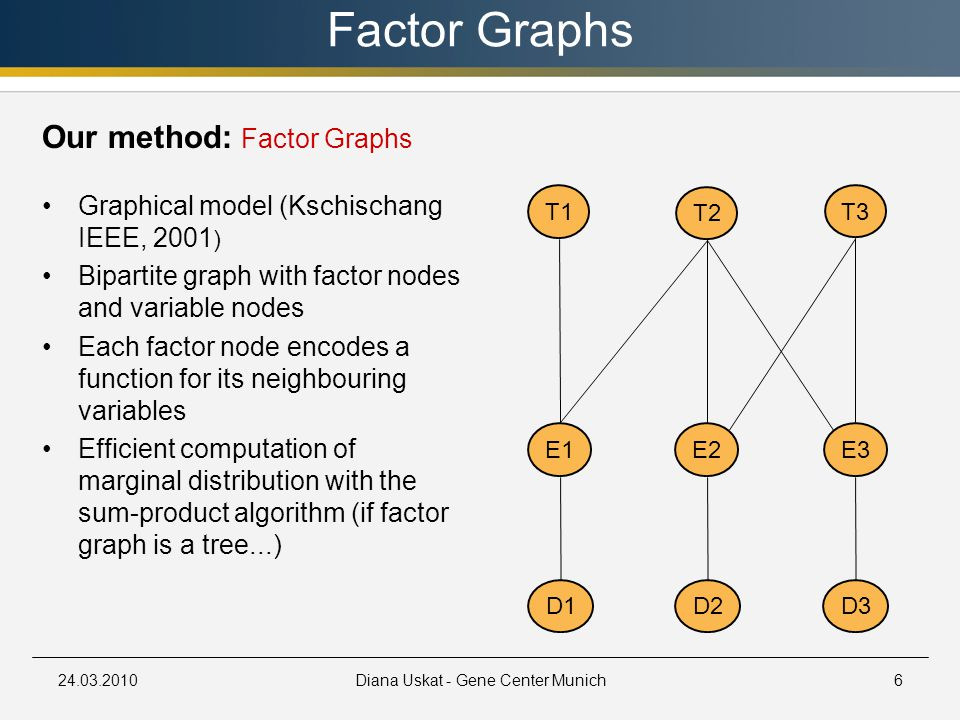 24.03.2010Diana Uskat - Gene Center Munich6 Factor Graphs T2 E3E2E1 T1 T3 D3D2D1 Graphical model (Kschischang IEEE, 2001 ) Bipartite graph with factor nodes and variable nodes Each factor node encodes a function for its neighbouring variables Efficient computation of marginal distribution with the sum-product algorithm (if factor graph is a tree...) Our method: Factor Graphs