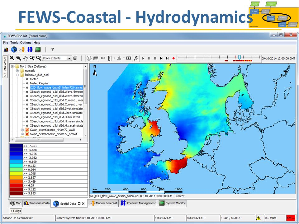 FEWS-Coastal - Hydrodynamics Progress Meeting, Bologna, 5 November 2014